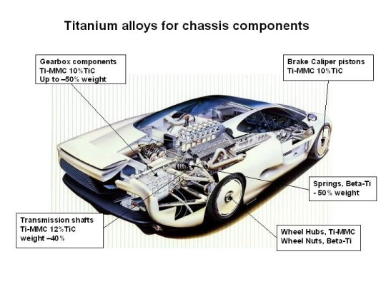 AMT Advanced Materials Technology GmbH - Automotive-Titanium-Chassis
